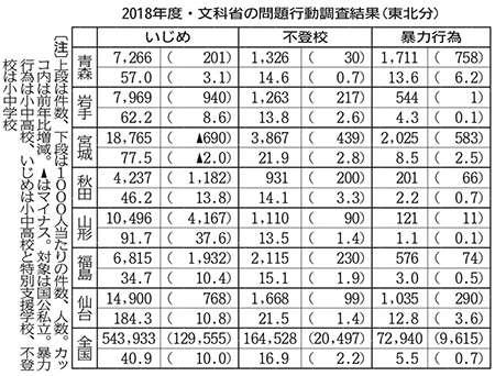 【2018年】宮城県いじめ件数