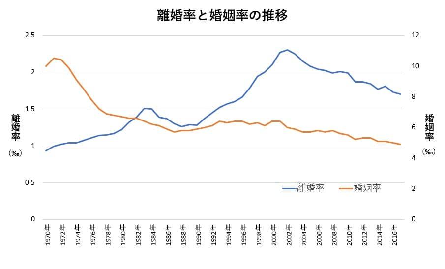 宮城県の離婚率と婚姻率