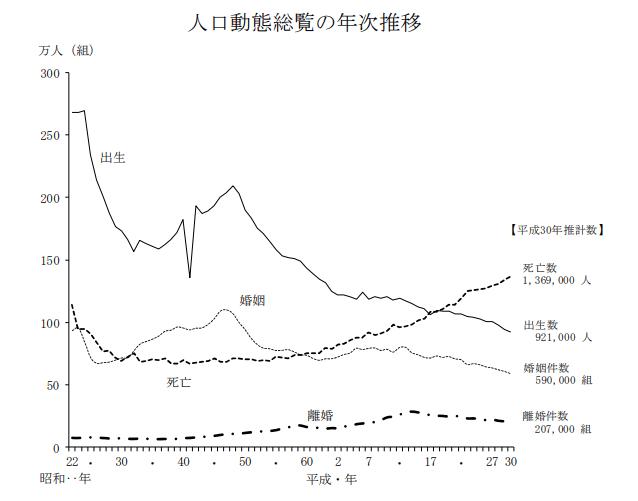 率 離婚 日本 の